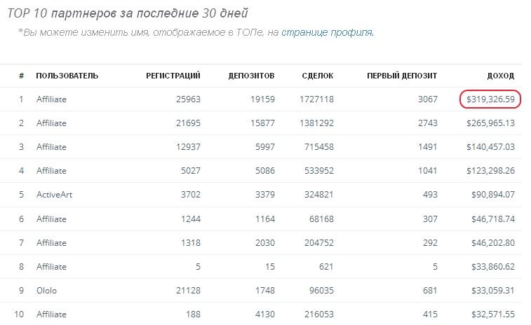 TOP 10 партнеров партнерской программы IQ Option.com