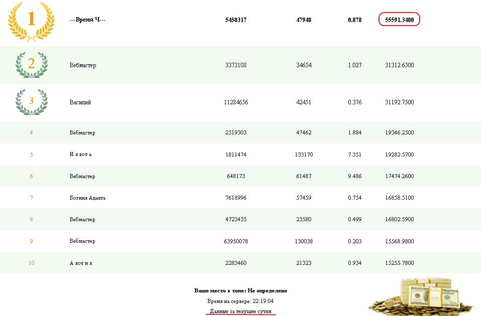 Топ-10 вебмастеров в тизерной сети Teaser.Net