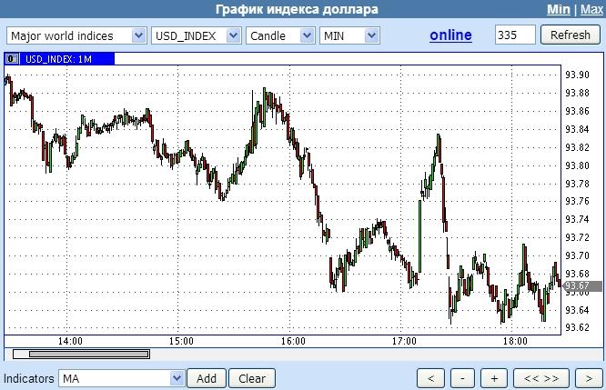 График индекса американского доллара