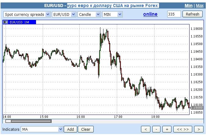 Курс евро к доллару США на рынке Forex(График)